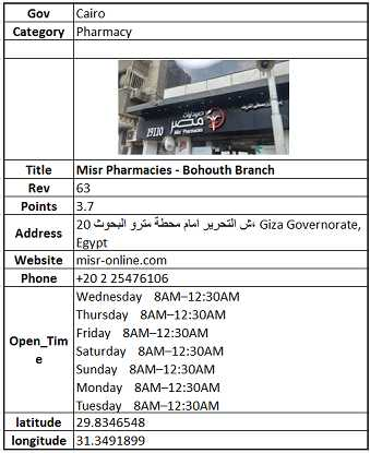 Pharmacies Egypt